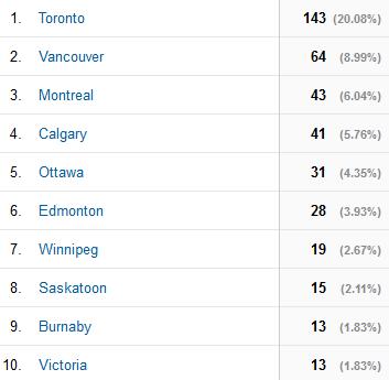 GamerGate Canada city breakdown - Toronto 143; Vancouver 64; Montreal 43; Calgary 41; Ottawa 31; Edmonton 28; Winnipeg 19; Saskatoon 15; Burnaby 13; Victoria 13
