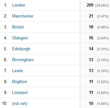 GamerGate UK city breakdown - London 209; Manchester 21; Bristol 18; Glasgow 16; Edinburgh 14; Birmingham 13; Leeds 13; Brighton 11; Liverpool 11; (not set) 10