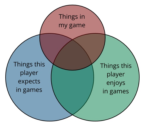 "3 separate circles, labelled ""things in my game"", ""things this player expects in games"", and ""things this player enjoys in games"". All three circles intersect in a typical Venn diagram formation."