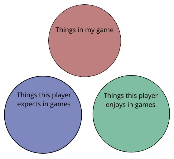 "3 separate circles, labelled ""things in my game"", ""things this player expects in games"", and ""things this player enjoys in games""."