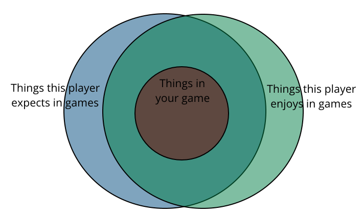 "3 separate circles, labelled ""things in my game"", ""things this player expects in games"", and ""things this player enjoys in games"". The ""things in my game"" circle appears entirely inside the intersection between ""things this player expects"" and ""things this player enjoys""."