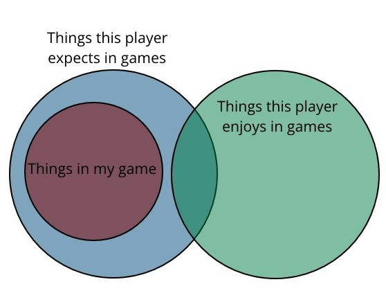 "3 separate circles, labelled ""things in my game"", ""things this player expects in games"", and ""things this player enjoys in games"". The ""things in my game"" circle appears entirely inside ""things this player expects in games"" and does not intersect at all with ""things this player enjoys in games""."