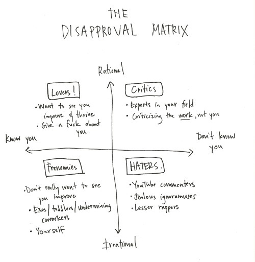 disapproval matrix